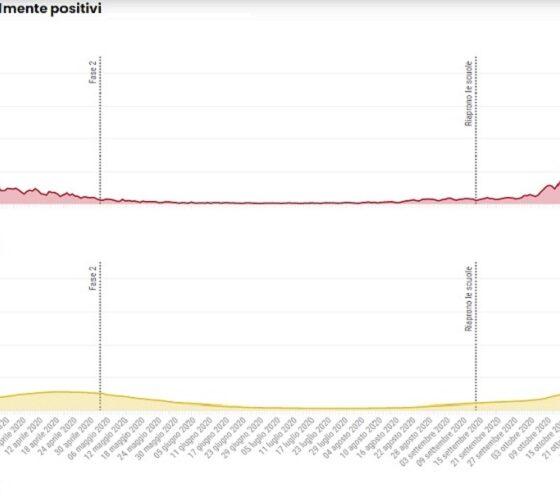 curva epidemiologica al 30 novembre