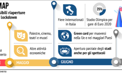 road map per la ripartenza